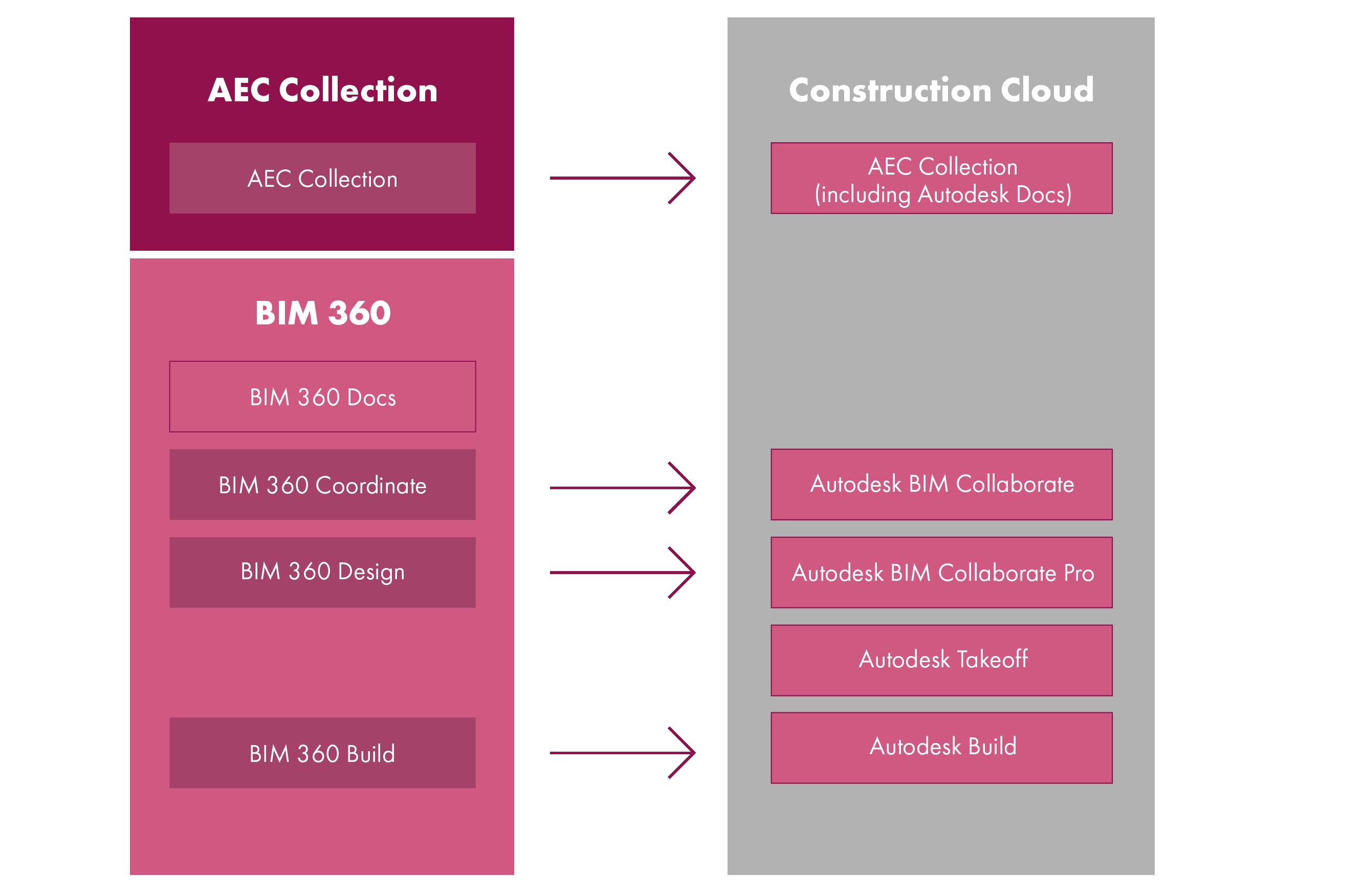 BIM 360 & Construction Cloud